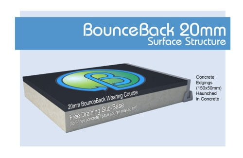 BounceBack Rubberised Wetpour Surface structure 20mm
