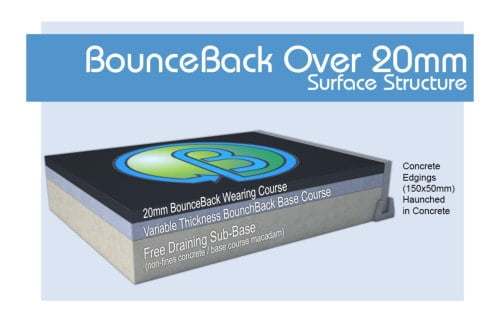 BounceBack EPDM Rubberised Wetpour Surface structure over 20mm