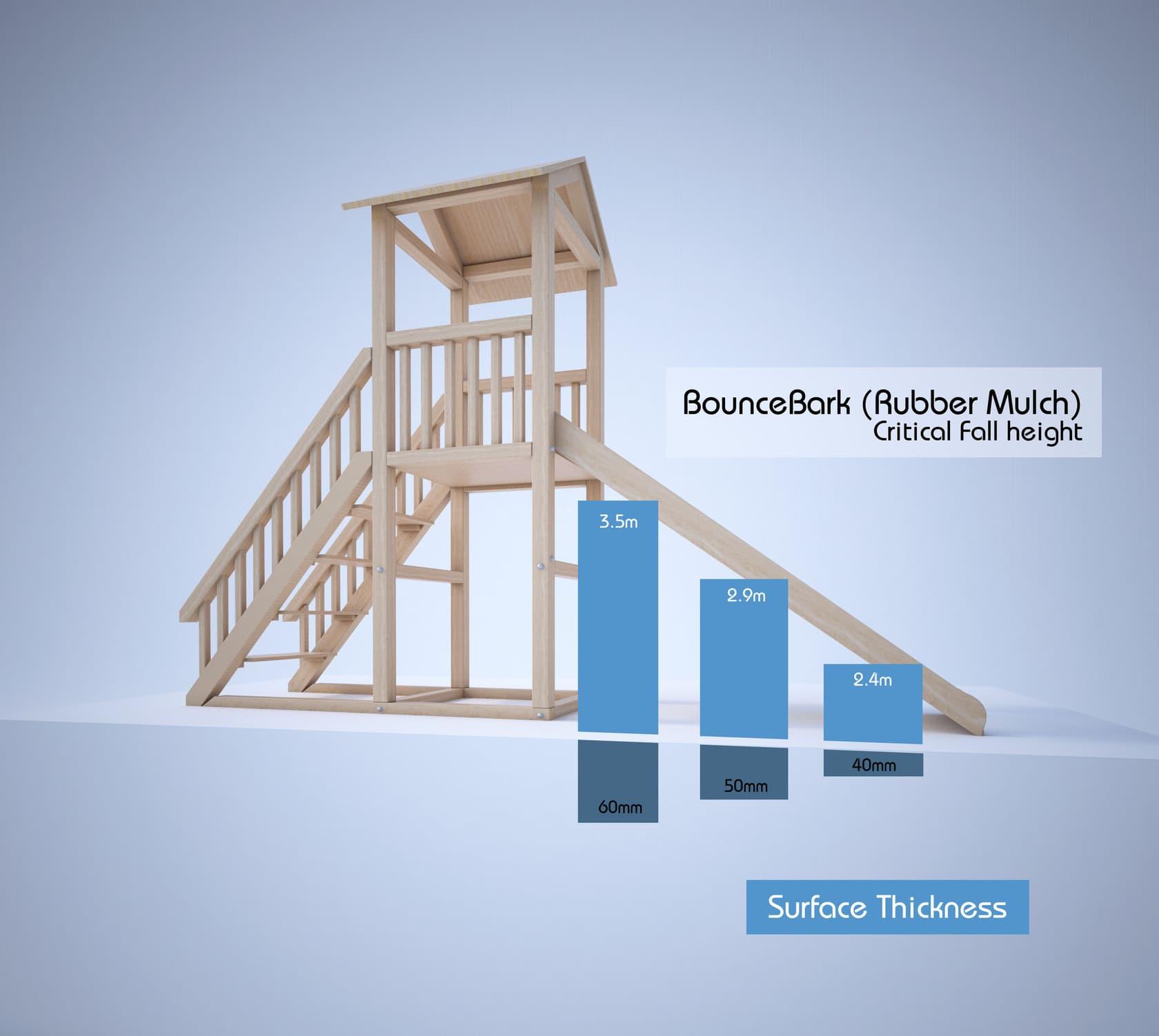 BounceBark Rubber Mulch Critical Fall Height
